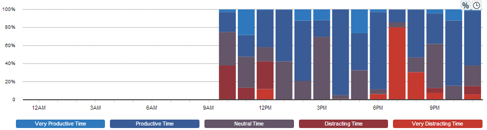RescueTime Productivity by Hour